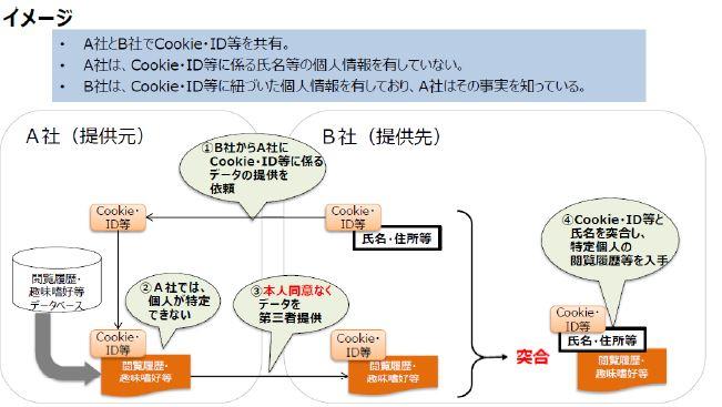 寄稿記事)デジタルマーケティングと個人情報保護法改正 - AI-CON Pro ...